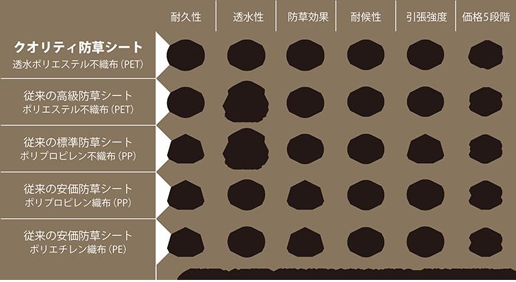 防草シート比較表